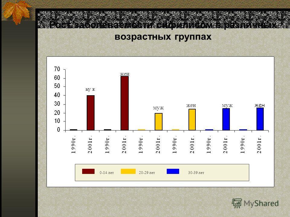 Рост заболеваемости сифилисом в различных возрастных группах жен муж жен муж жен 0-14 лет 20-29 лет 30-39 лет