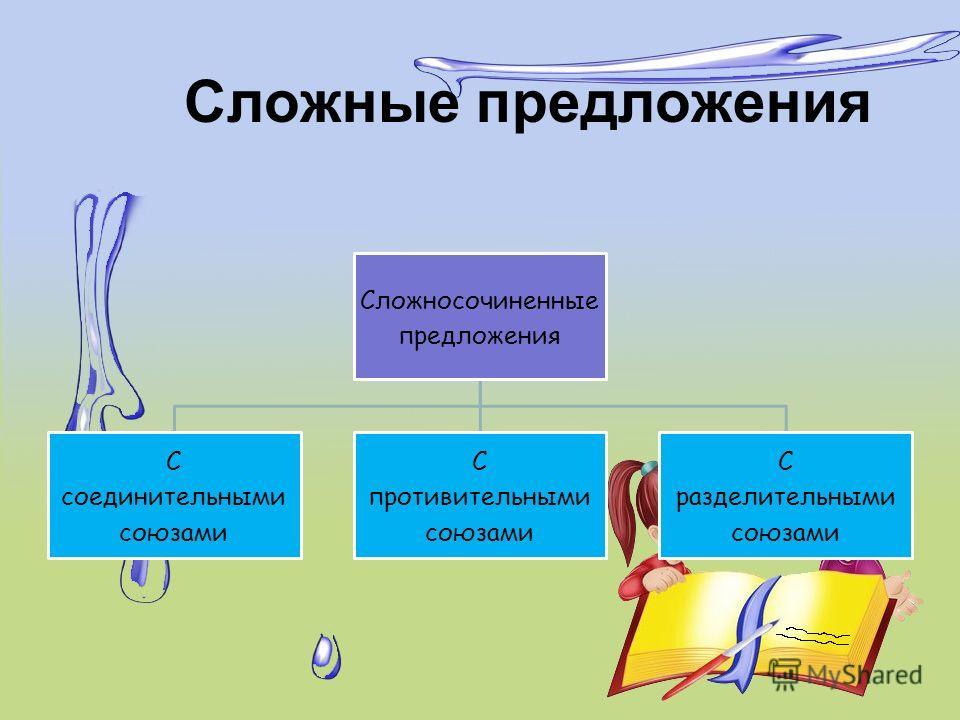 Сложные предложения Сложносочиненные предложения С соединительными союзами С противительными союзами С разделительными союзами