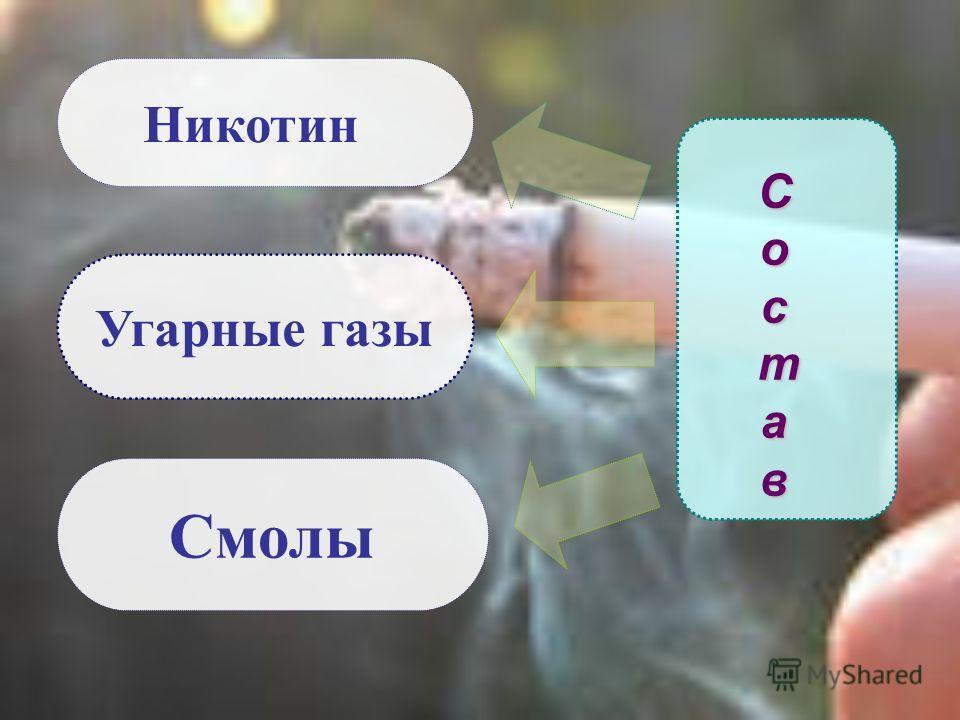 Состав Состав Состав Состав Никотин Угарные газы Смолы