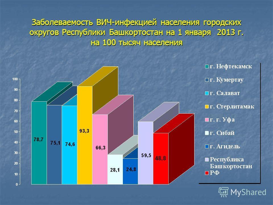 Заболеваемость ВИЧ-инфекцией населения городских округов Республики Башкортостан на 1 января 2013 г. на 100 тысяч населения