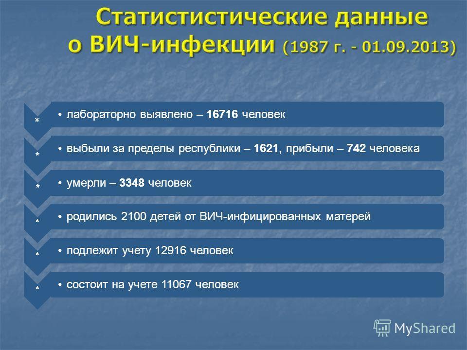 * лабораторно выявлено – 16716 человек * выбыли за пределы республики – 1621, прибыли – 742 человека * умерли – 3348 человек * родились 2100 детей от ВИЧ-инфицированных матерей * подлежит учету 12916 человек * состоит на учете 11067 человек