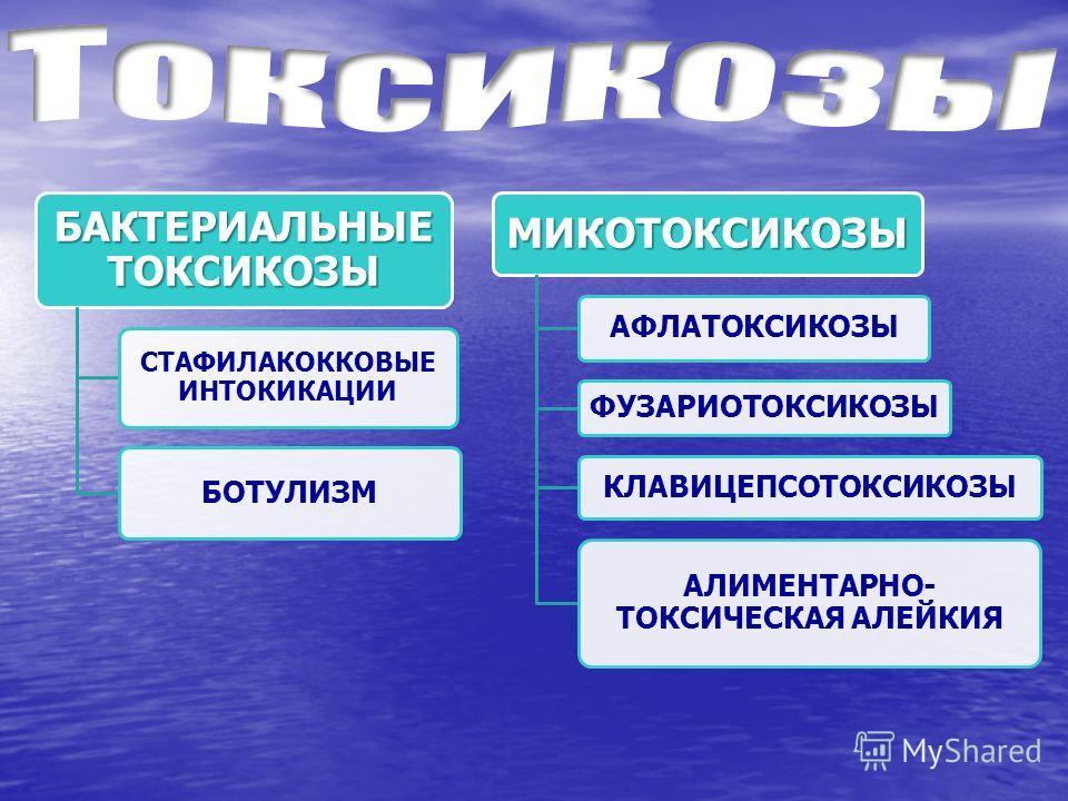 БАКТЕРИАЛЬНЫЕ ТОКСИКОЗЫ СТАФИЛАКОККОВЫЕ ИНТОКИКАЦИИ БОТУЛИЗМ МИКОТОКСИКОЗЫ АФЛАТОКСИКОЗЫ ФУЗАРИОТОКСИКОЗЫ КЛАВИЦЕПСОТОКСИКОЗЫ АЛИМЕНТАРНО- ТОКСИЧЕСКАЯ АЛЕЙКИЯ