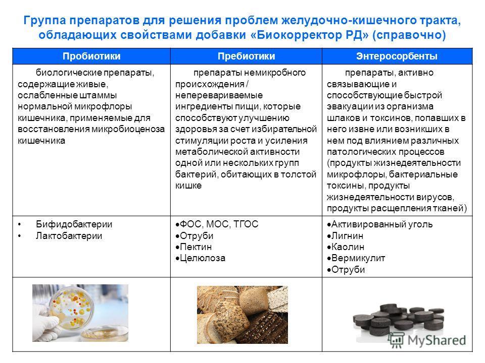 Группа препаратов для решения проблем желудочно-кишечного тракта, обладающих свойствами добавки «Биокорректор РД» (справочно) Пробиотики ПребиотикиЭнтеросорбенты биологические препараты, содержащие живые, ослабленные штаммы нормальной микрофлоры кише