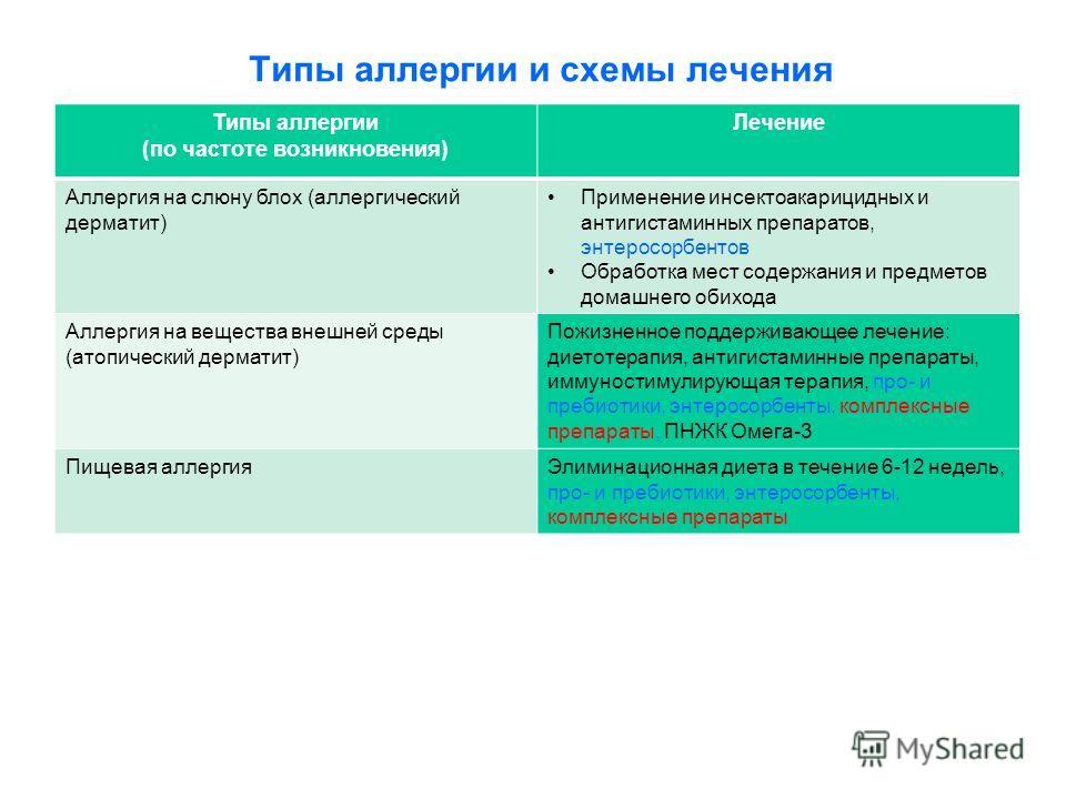 Типы аллергии и схемы лечения Типы аллергии (по частоте возникновения) Лечение Аллергия на слюну блох (аллергический дерматит) Применение инсектоакарицидных и антигистаминных препаратов, энтеросорбентов Обработка мест содержания и предметов домашнего