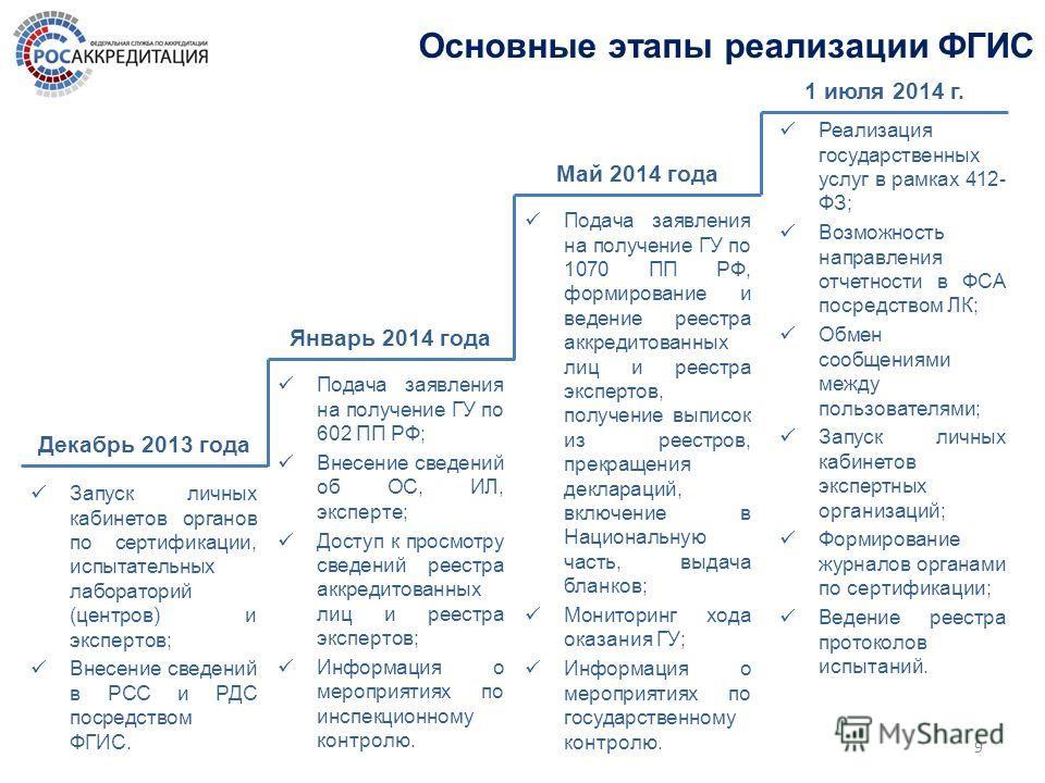 9 Основные этапы реализации ФГИС Запуск личных кабинетов органов по сертификации, испытательных лабораторий (центров) и экспертов; Внесение сведений в РСС и РДС посредством ФГИС. Декабрь 2013 года Январь 2014 года Май 2014 года 1 июля 2014 г. Подача