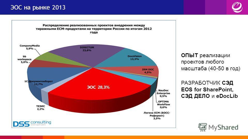 ЭОС на рынке 2013 ОПЫТ реализации проектов любого масштаба (40-50 в год) РАЗРАБОТЧИК СЭД EOS for SharePoint, СЭД ДЕЛО и eDocLib