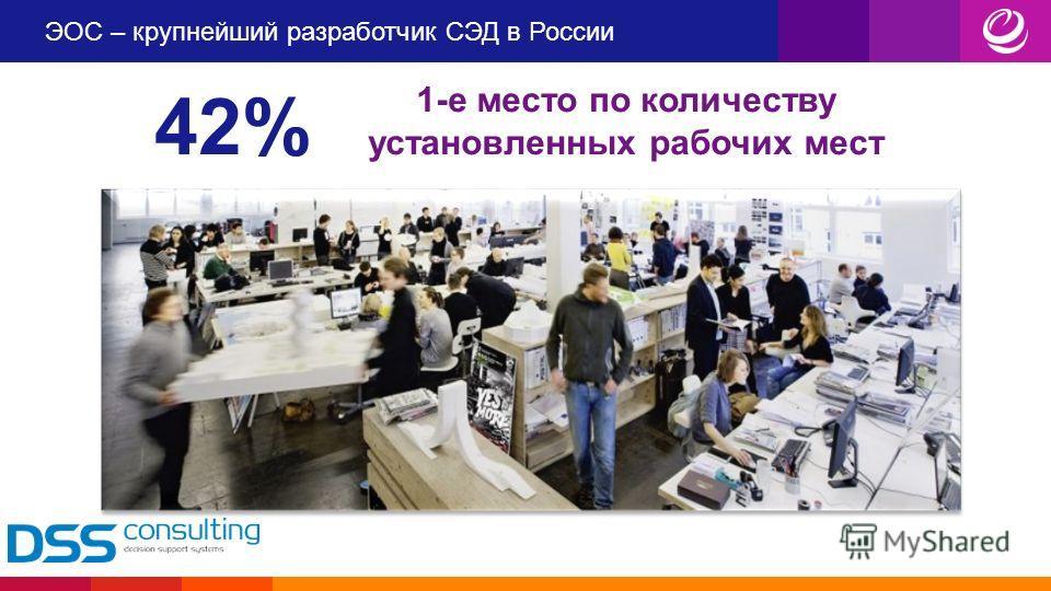 ЭОС – крупнейший разработчик СЭД в России 1-е место по количеству установленных рабочих мест 42%