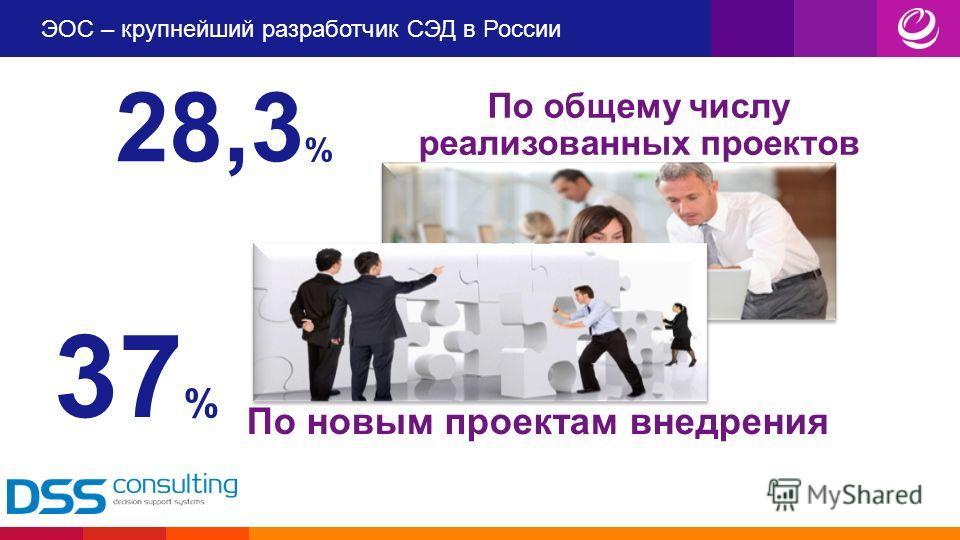 ЭОС – крупнейший разработчик СЭД в России По общему числу реализованных проектов 28,3 % По новым проектам внедрения 37 %
