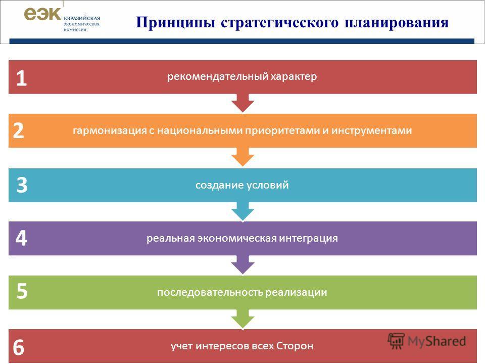 Принципы стратегического планирования учет интересов всех Сторон последовательность реализации реальная экономическая интеграция создание условий гармонизация с национальными приоритетами и инструментами рекомендательный характер 1 2 3 4 5 6