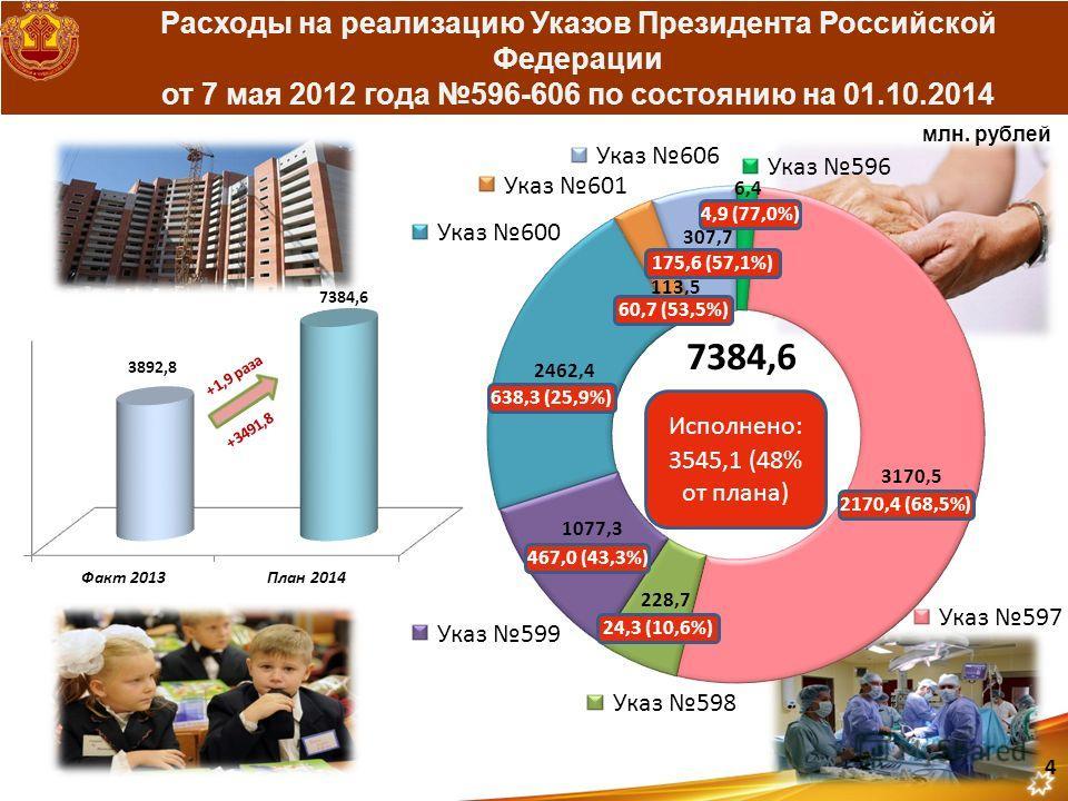 Расходы на реализацию Указов Президента Российской Федерации от 7 мая 2012 года 596-606 по состоянию на 01.10.2014 4,9 (77,0%) 2170,4 (68,5%) млн. рублей 4 24,3 (10,6%) 467,0 (43,3%) 638,3 (25,9%) 60,7 (53,5%) 175,6 (57,1%)