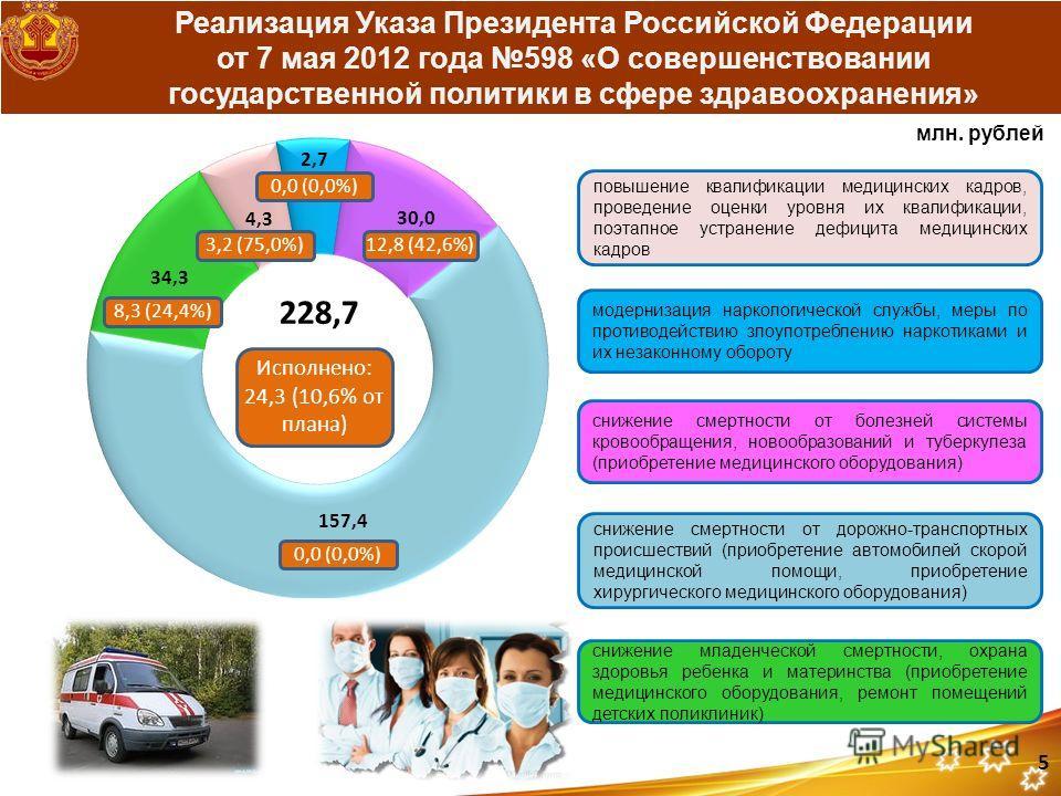Реализация Указа Президента Российской Федерации от 7 мая 2012 года 598 «О совершенствовании государственной политики в сфере здравоохранения» млн. рублей 0,0 (0,0%) 228,7 Исполнено: 24,3 (10,6% от плана) 0,0 (0,0%) 5 повышение квалификации медицинск