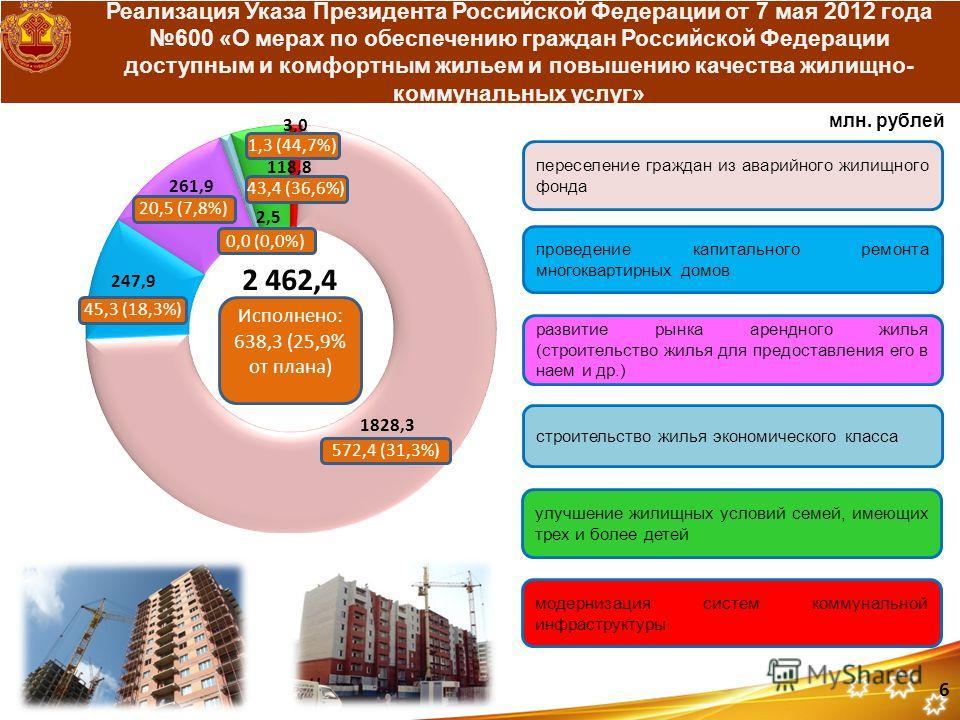 Реализация Указа Президента Российской Федерации от 7 мая 2012 года 600 «О мерах по обеспечению граждан Российской Федерации доступным и комфортным жильем и повышению качества жилищно- коммунальных услуг» млн. рублей 572,4 (31,3%) 2 462,4 Исполнено: