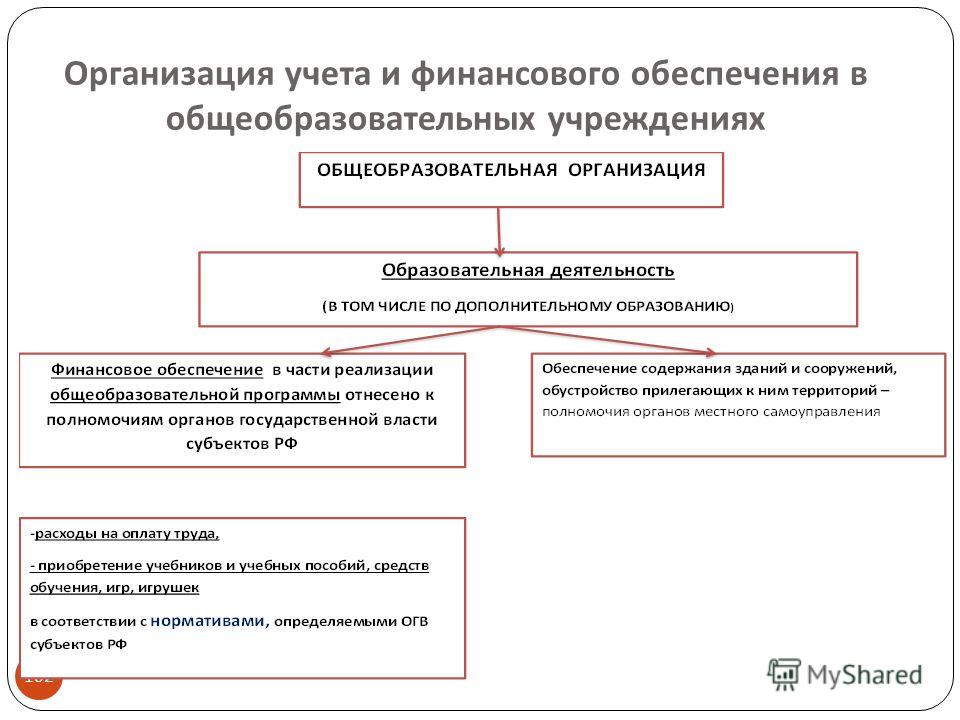 Организация учета и финансового обеспечения в общеобразовательных учреждениях 102