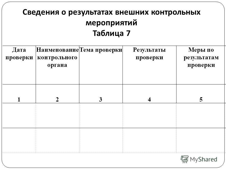 Сведения о результатах внешних контрольных мероприятий Таблица 7 Дата проверки Наименование контрольного органа Тема проверки Результаты проверки Меры по результатам проверки 12345
