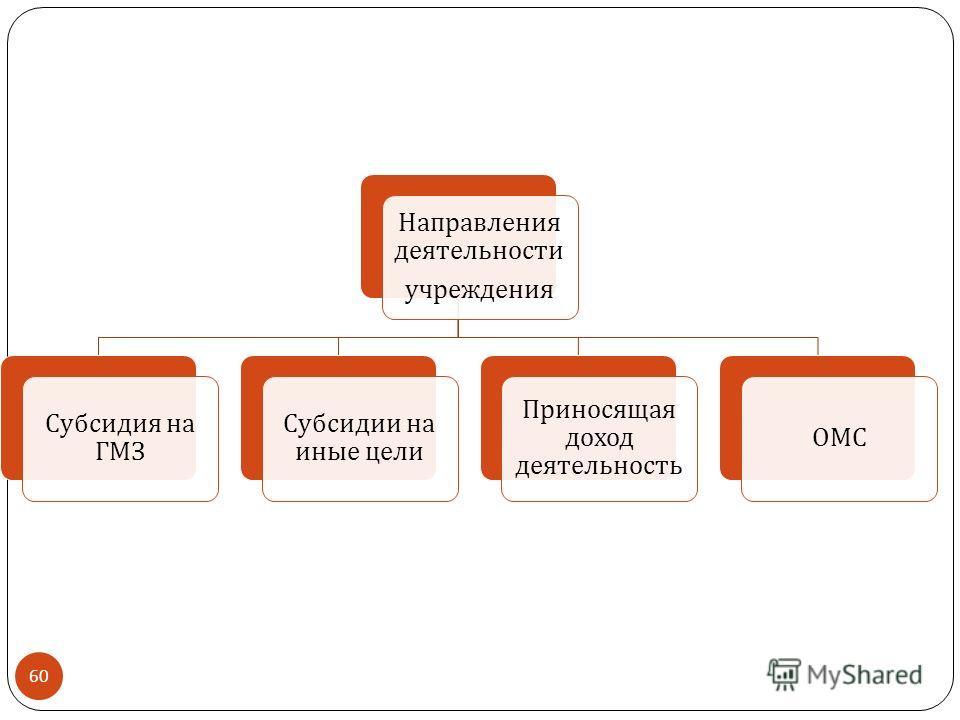 Направления деятельности учреждения Субсидия на ГМЗ Субсидии на иные цели Приносящая доход деятельность ОМС 60