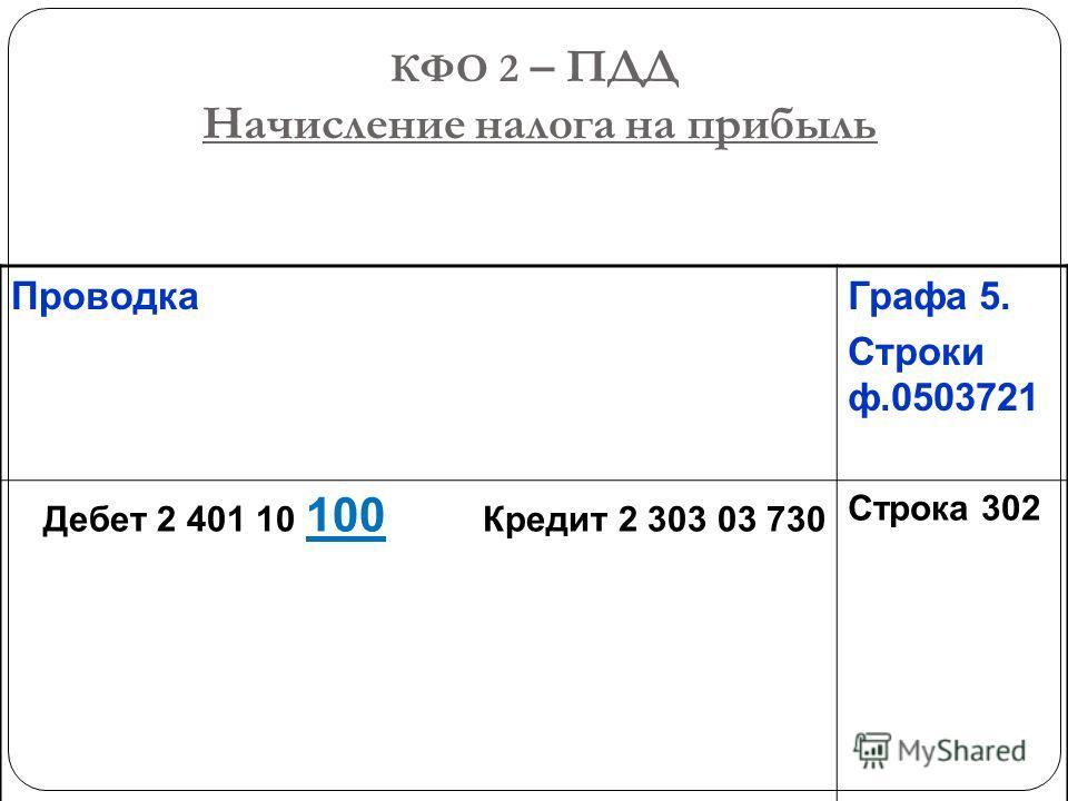 КФО 2 – ПДД Начисление налога на прибыль Проводка Графа 5. Строки ф.0503721 Дебет 2 401 10 100 Кредит 2 303 03 730 Строка 302
