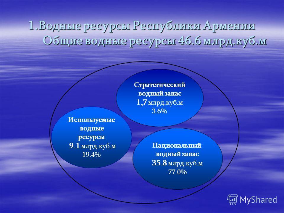 1. Водные ресурсы Республики Армении Общие водные ресурсы 46.6 млрд.куб.м Используемые водные ресурсы 9.1 млрд.куб.м 19.4% Национальный водный запас 35.8 млрд.куб.м 77.0% Стратегический водный запас 1,7 млрд.куб.м 3.6%