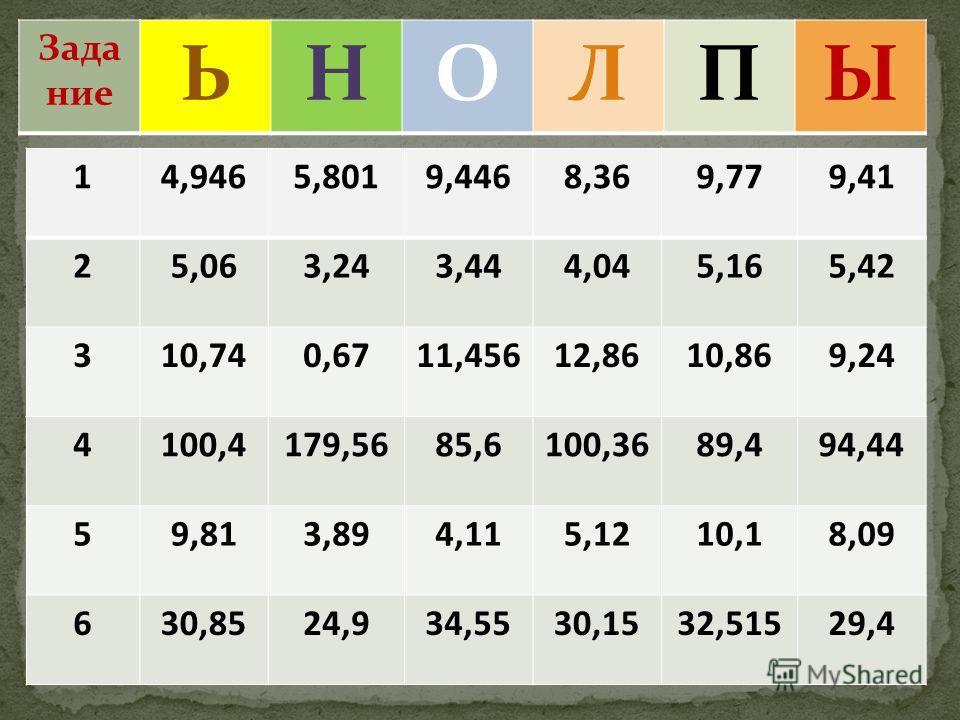 10 ЬНОЛПЫ Задание 14,9465,8019,4468,369,779,41 25,063,243,444,045,165,42 310,740,6711,45612,8610,869,24 4100,4179,5685,6100,3689,494,44 59,813,894,115,1210,18,09 630,8524,934,5530,1532,51529,4