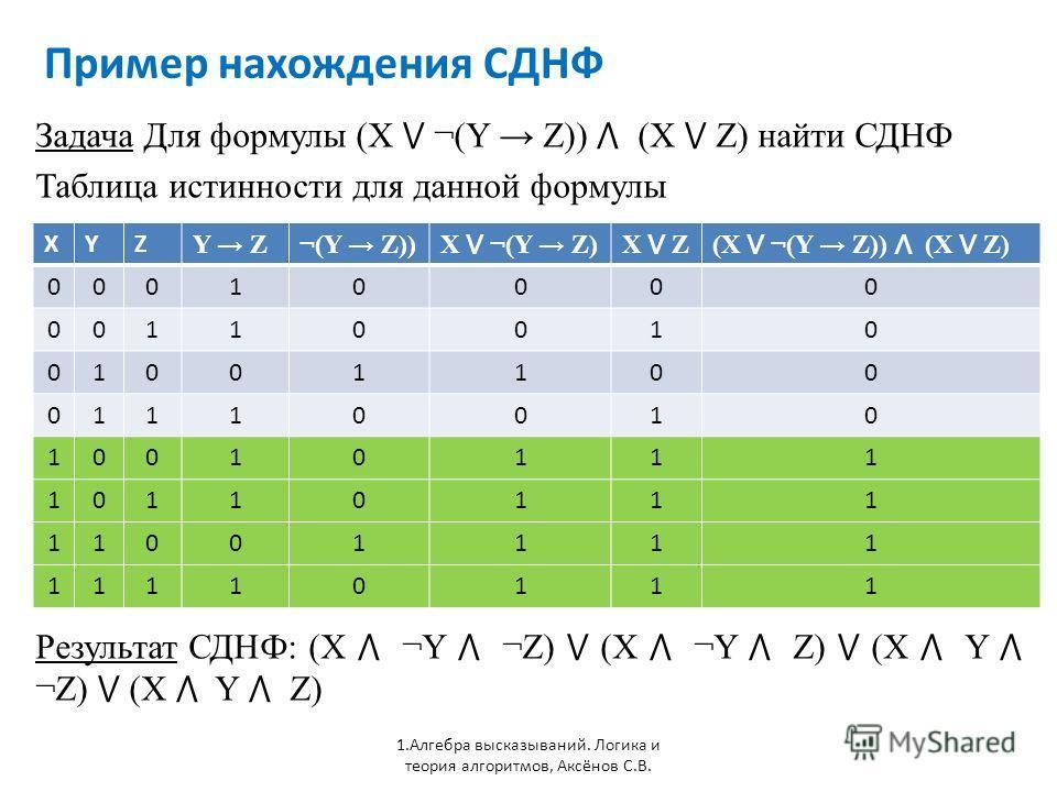 Пример нахождения СДНФ 1. Алгебра высказываний. Логика и теория алгоритмов, Аксёнов С.В. Задача Для формулы (X ¬(Y Z)) (X Z) найти СДНФ Таблица истинности для данной формулы XYZ Y Z¬(Y Z)) X ¬(Y Z)X Z(X ¬(Y Z)) (X Z) 00010000 00110010 01001100 011100