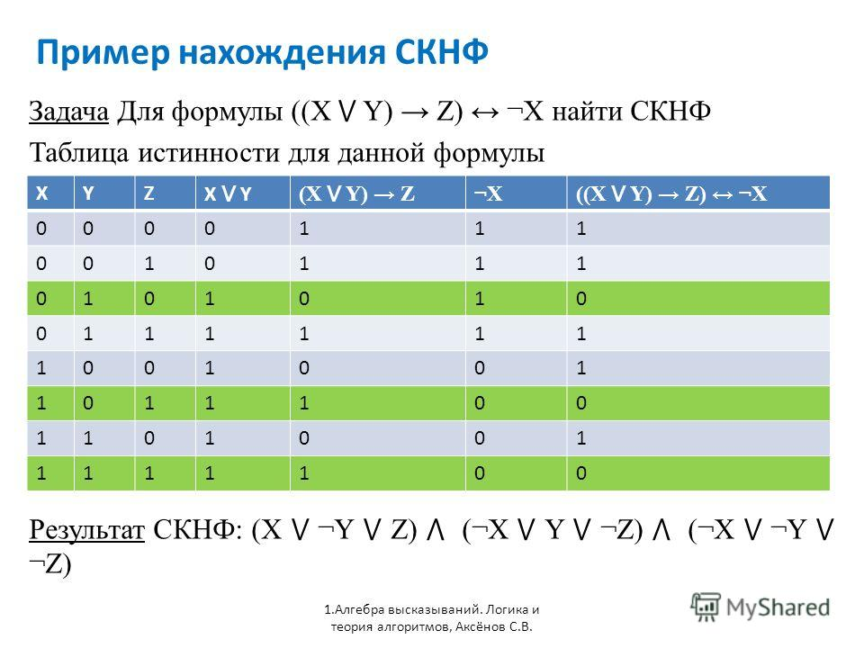 Пример нахождения СКНФ 1. Алгебра высказываний. Логика и теория алгоритмов, Аксёнов С.В. Задача Для формулы ((X Y) Z) ¬X найти СКНФ Таблица истинности для данной формулы XYZ X Y (X Y) Z ¬X ((X Y) Z) ¬X 0000111 0010111 0101010 0111111 1001001 1011100