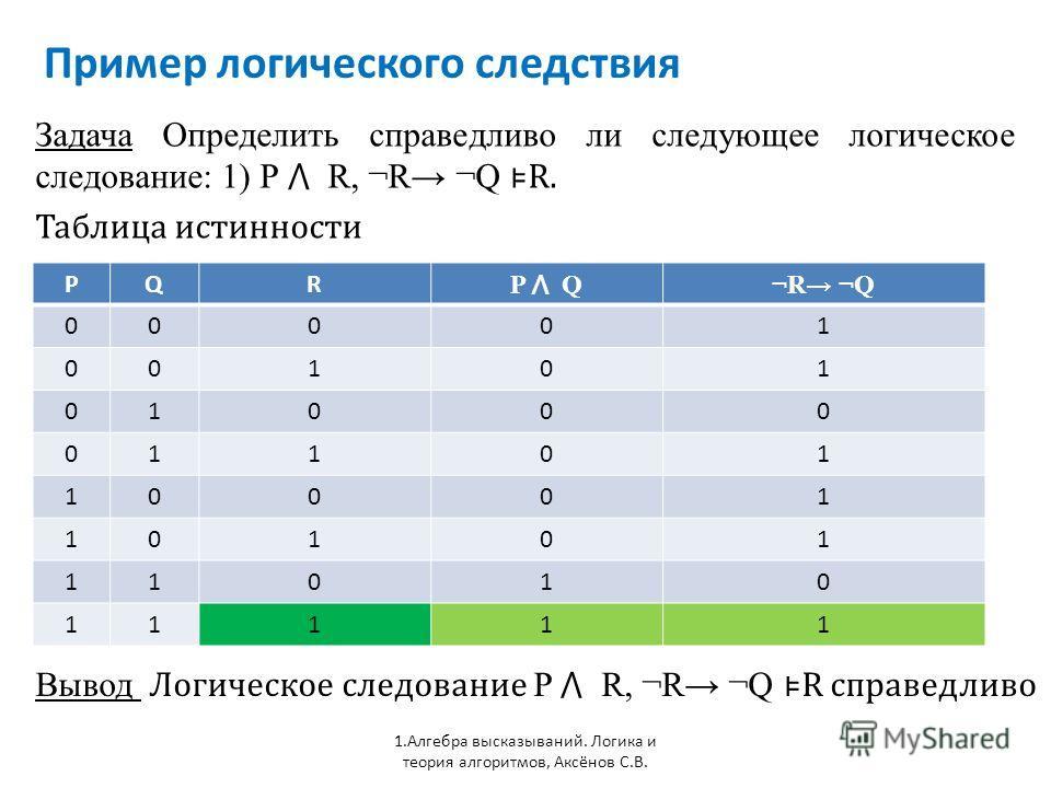 Пример логического следствия 1. Алгебра высказываний. Логика и теория алгоритмов, Аксёнов С.В. Задача Определить справедливо ли следующее логическое следование: 1) P R, ¬R ¬Q R. Таблица истинности PQR P Q ¬R ¬Q¬R ¬Q 00001 00101 01000 01101 10001 1010