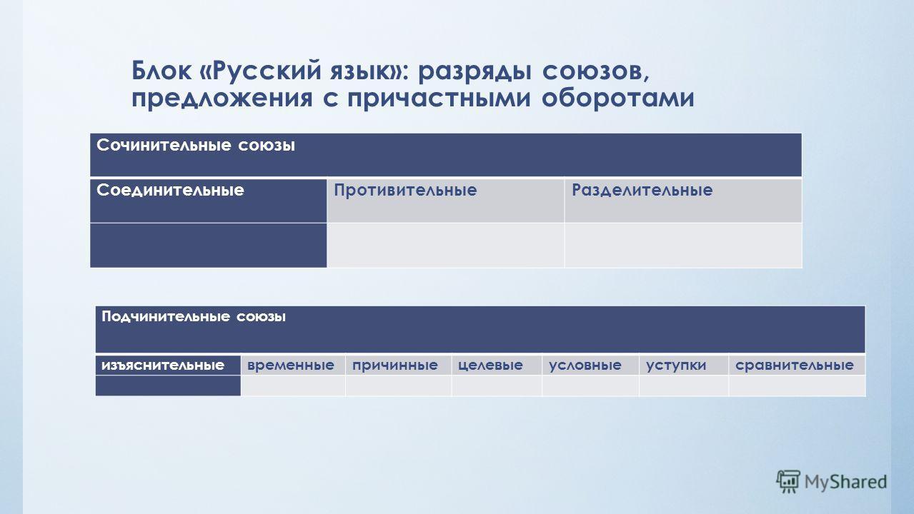 Блок «Русский язык»: разряды союзов, предложения с причастными оборотами Сочинительные союзы Соединительные ПротивительныеРазделительные Подчинительные союзы изъяснительныевременныепричинныецелевыеусловныеуступкисравнительные