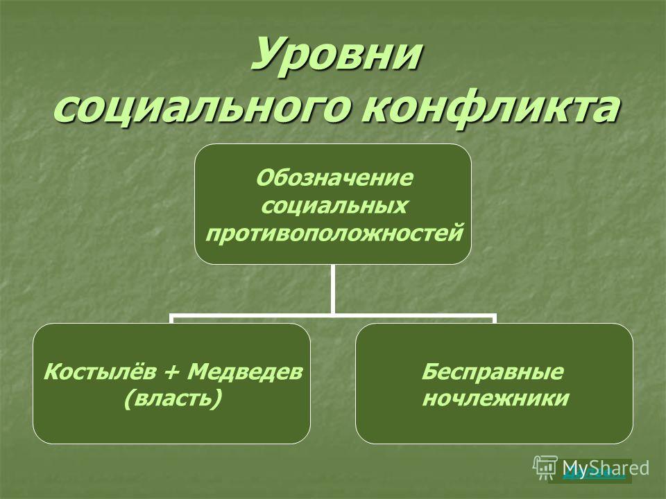Уровни социального конфликта Обозначение социальных противоположностей Костылёв + Медведев (власть) Бесправные ночлежники Далее…