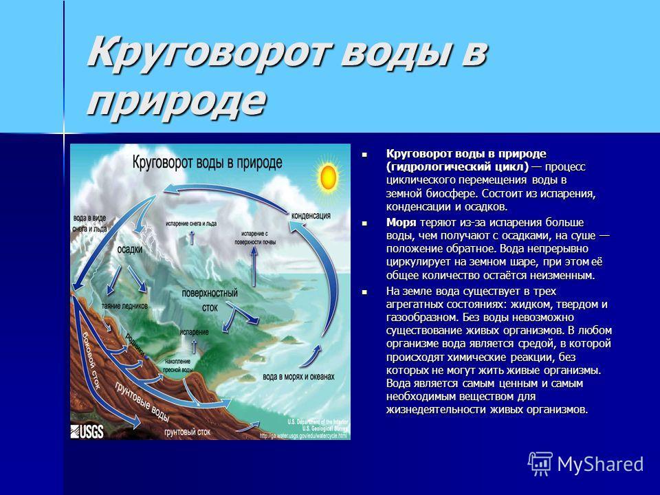 Круговорот воды в природе Круговорот воды в природе (гидрологический цикл) процесс циклического перемещения воды в земной биосфере. Состоит из испарения, конденсации и осадков. Круговорот воды в природе (гидрологический цикл) процесс циклического пер