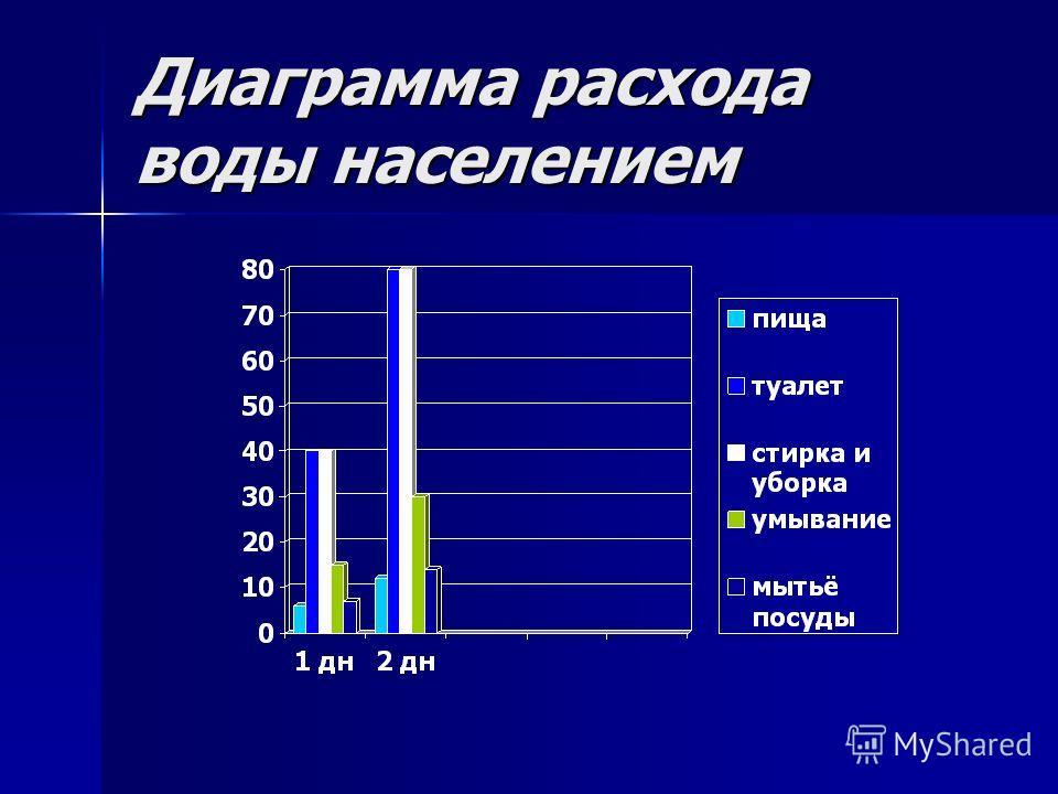 Диаграмма расхода воды населением
