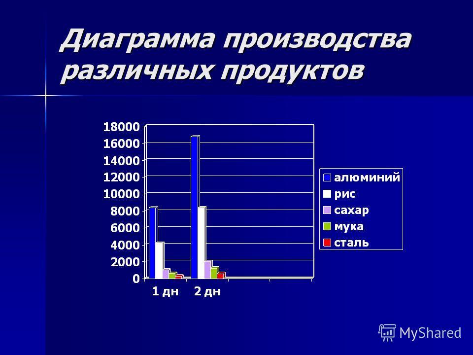 Диаграмма производства различных продуктов