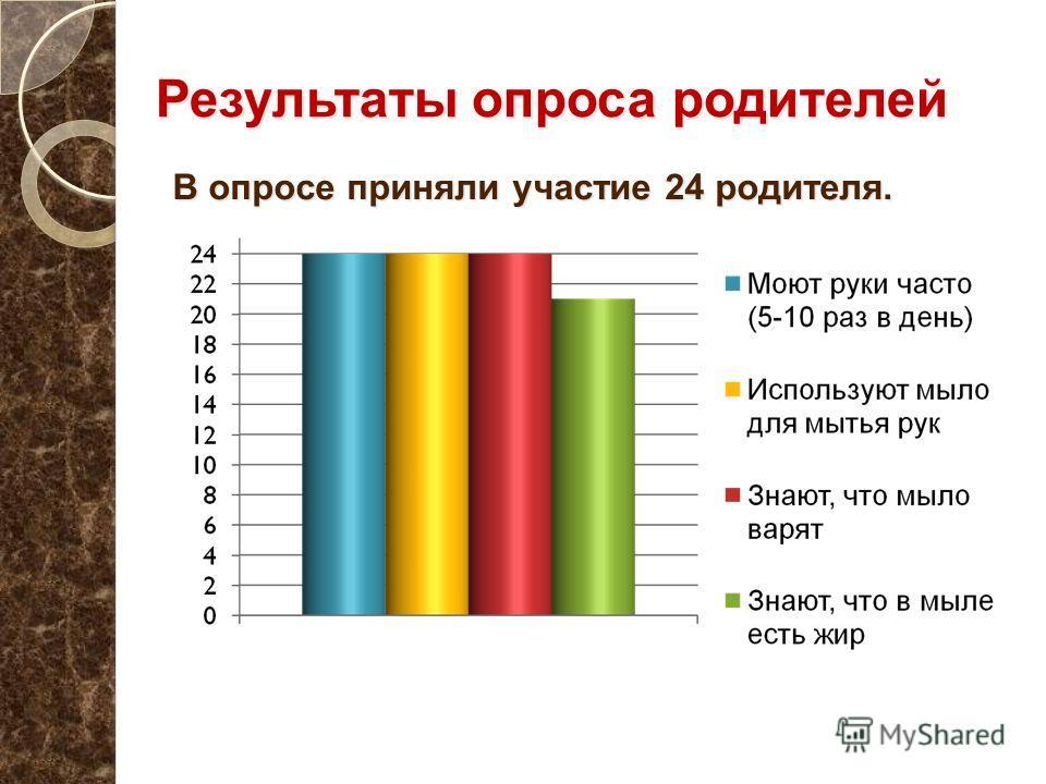 Результаты опроса родителей Результаты опроса родителей В опросе приняли участие 24 родителя. В опросе приняли участие 24 родителя.