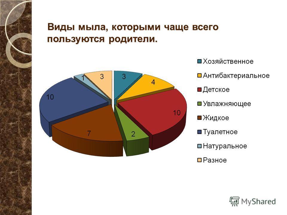 Виды мыла, которыми чаще всего пользуются родители. Виды мыла, которыми чаще всего пользуются родители.