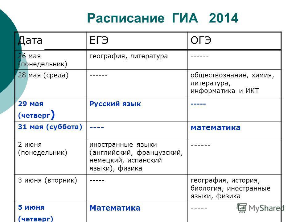 Расписание ГИА 2014 ДатаЕГЭОГЭ 26 мая (понедельник) география, литература------ 28 мая (среда)------обществознание, химия, литература, информатика и ИКТ 29 мая (четверг ) Русский язык----- 31 мая (суббота) ----математика 2 июня (понедельник) иностран