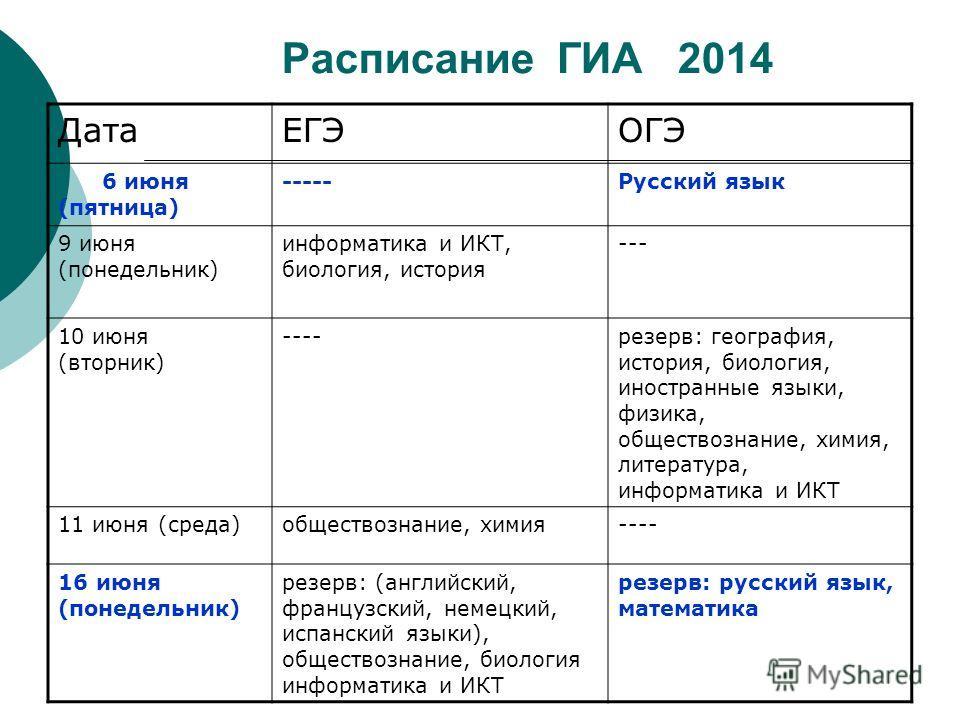 Расписание ГИА 2014 ДатаЕГЭОГЭ 6 июня (пятница) -----Русский язык 9 июня (понедельник) информатика и ИКТ, биология, история --- 10 июня (вторник) ----резерв: география, история, биология, иностранные языки, физика, обществознание, химия, литература,