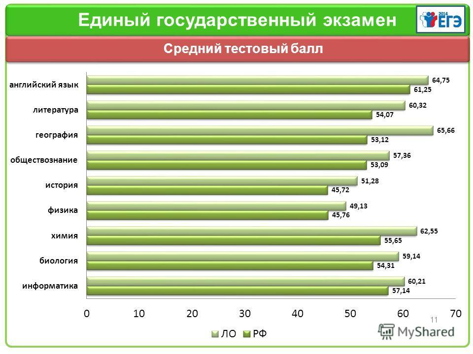Заголовок слайда 11 Единый государственный экзамен Количество сдавших ЕГЭ Средний тестовый балл