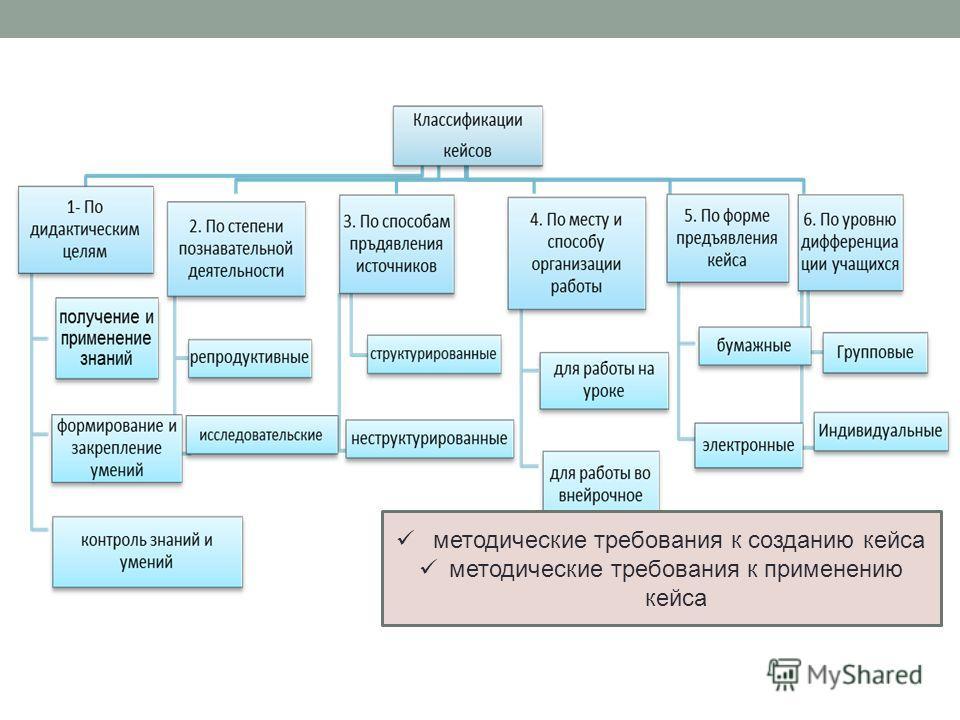 методические требования к созданию кейса методические требования к применению кейса