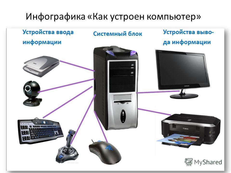 Инфографика «Как устроен компьютер»