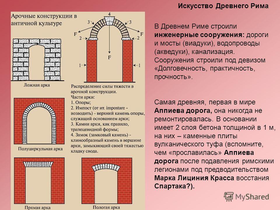 В Древнем Риме строили инженерные сооружения: дороги и мосты (виадуки), водопроводы (акведуки), канализация. Сооружения строили под девизом «Долговечность, практичность, прочность». Самая древняя, первая в мире Аппиева дорога, она никогда не ремонтир
