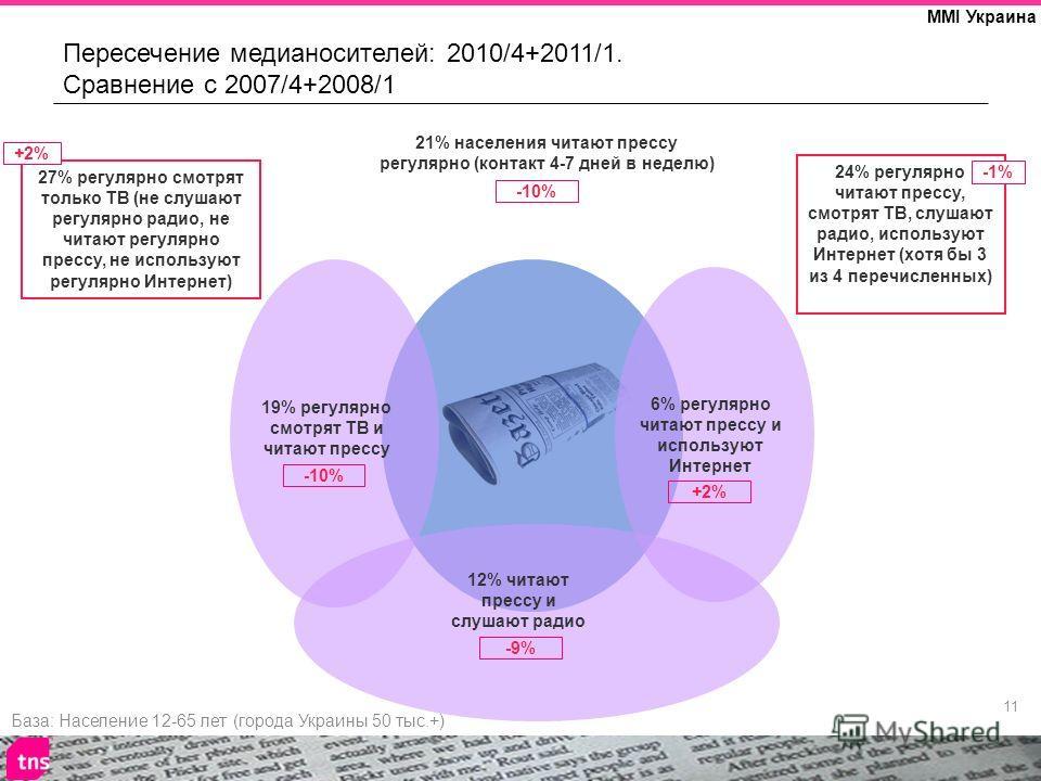 11 MMI Украина 21% населения читают прессу регулярно (контакт 4-7 дней в неделю) 19% регулярно смотрят ТВ и читают прессу 12% читают прессу и слушают радио 6% регулярно читают прессу и используют Интернет 27% регулярно смотрят только ТВ (не слушают р