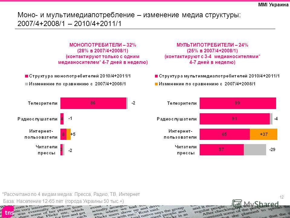 12 MMI Украина Моно- и мультимедиа потребление – изменение медиа структуры: 2007/4+2008/1 – 2010/4+2011/1 База: Население 12-65 лет (города Украины 50 тыс.+) *Рассчитано по 4 видам медиа: Пресса, Радио, ТВ, Интернет МОНОПОТРЕБИТЕЛИ – 32% (28% в 2007/
