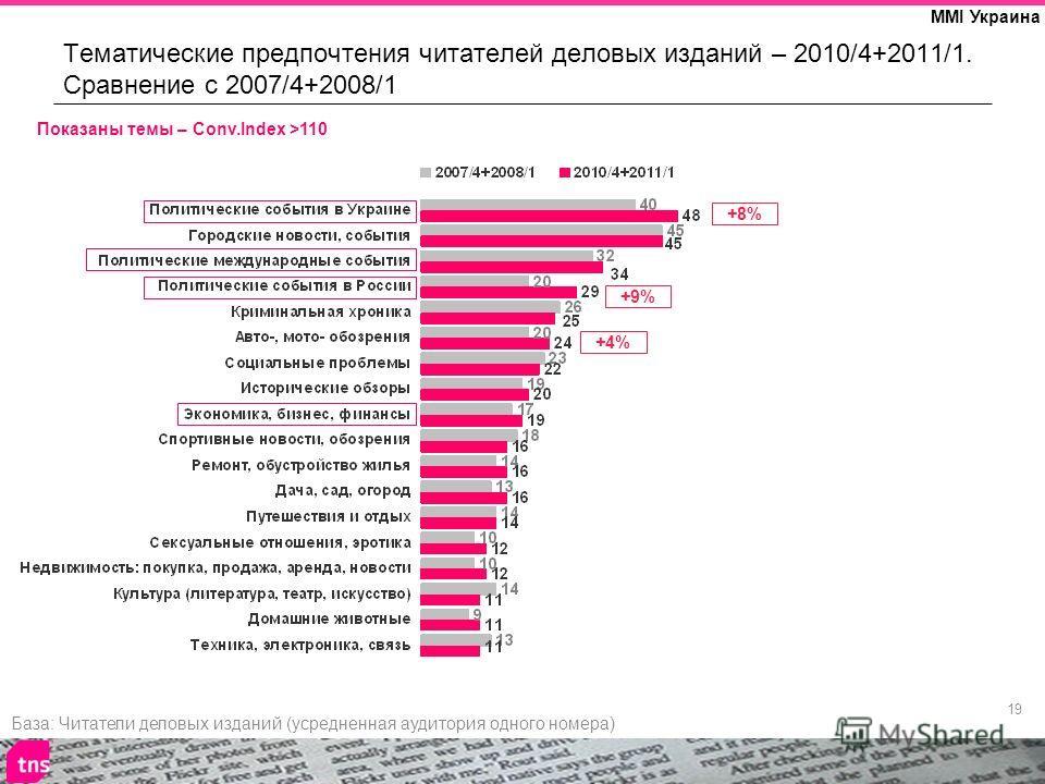 19 MMI Украина Тематические предпочтения читателей деловых изданий – 2010/4+2011/1. Сравнение с 2007/4+2008/1 Показаны темы – Conv.Index >110 +8% +9% +4% База: Читатели деловых изданий (усредненная аудитория одного номера)