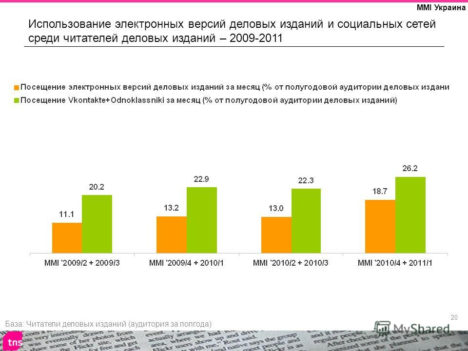 20 MMI Украина Использование электронных версий деловых изданий и социальных сетей среди читателей деловых изданий – 2009-2011 База: Читатели деловых изданий (аудитория за полгода)
