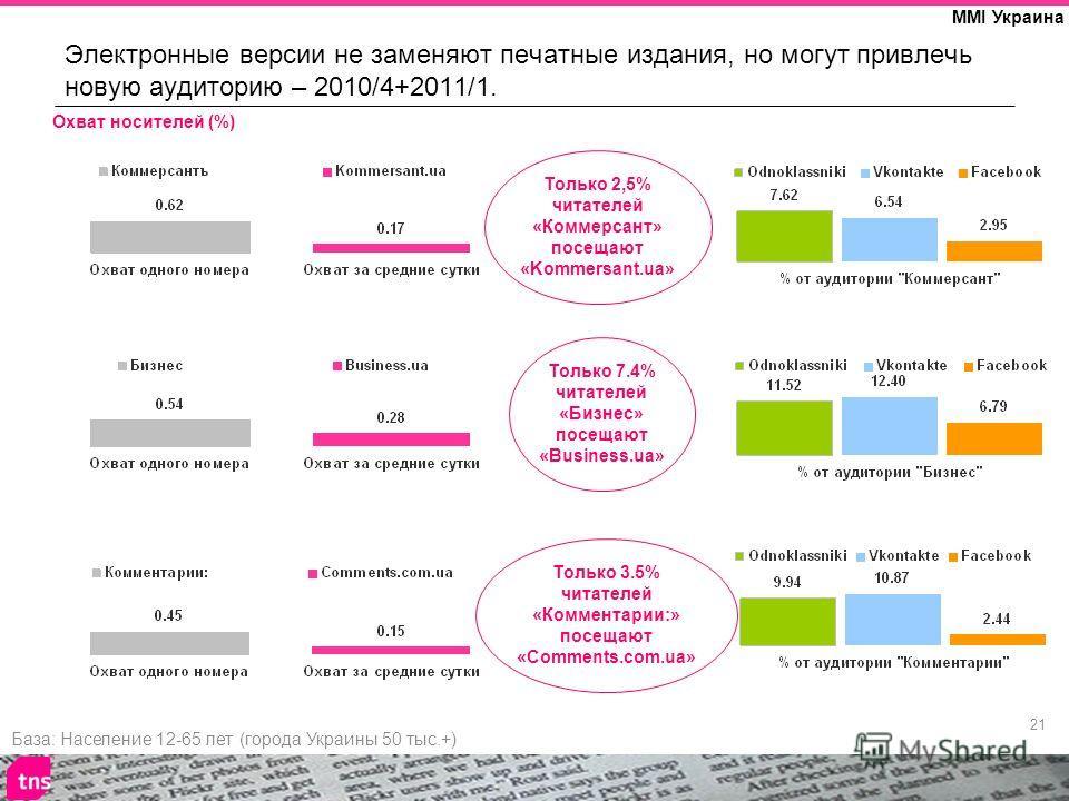 21 MMI Украина Электронные версии не заменяют печатные издания, но могут привлечь новую аудиторию – 2010/4+2011/1. База: Население 12-65 лет (города Украины 50 тыс.+) Охват носителей (%) Только 2,5% читателей «Коммерсант» посещают «Kommersant.ua» Тол