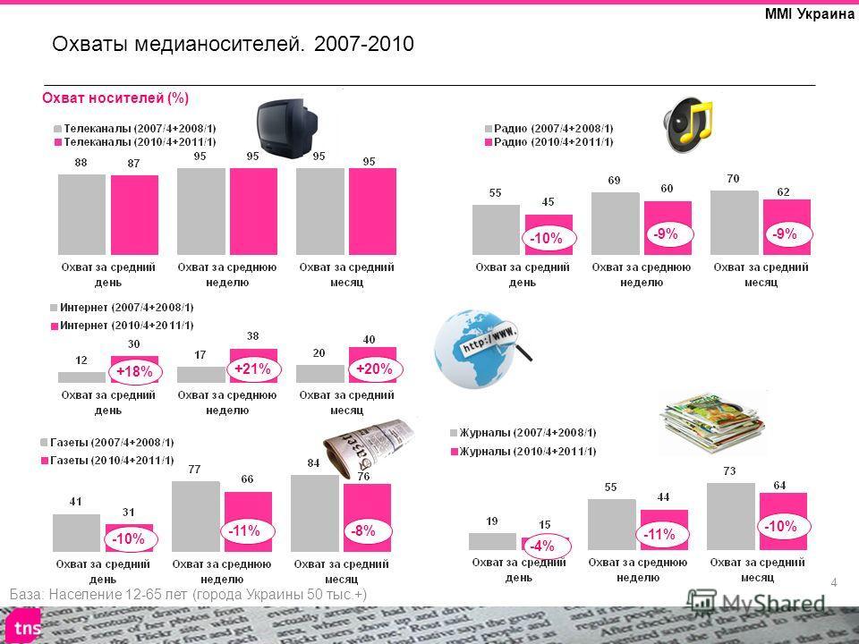 4 MMI Украина Охваты медианосителей. 2007-2010 База: Население 12-65 лет (города Украины 50 тыс.+) Охват носителей (%) -11% -10% -8% -4% -11% -10% +18% +21%+20% -10% -9%