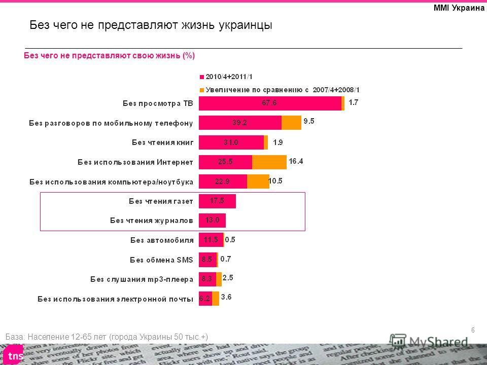 6 MMI Украина Без чего не представляют жизнь украинцы База: Население 12-65 лет (города Украины 50 тыс.+) Без чего не представляют свою жизнь (%)