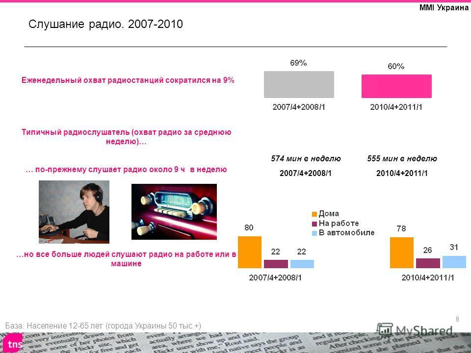 8 MMI Украина Слушание радио. 2007-2010 База: Население 12-65 лет (города Украины 50 тыс.+) Еженедельный охват радиостанций сократился на 9% Типичный радиослушатель (охват радио за среднюю неделю)… … по-прежнему слушает радио около 9 ч в неделю …но в