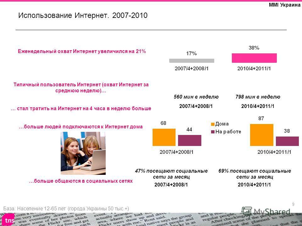 9 MMI Украина Использование Интернет. 2007-2010 База: Население 12-65 лет (города Украины 50 тыс.+) Еженедельный охват Интернет увеличился на 21% Типичный пользователь Интернет (охват Интернет за среднюю неделю)… … стал тратить на Интернет на 4 часа