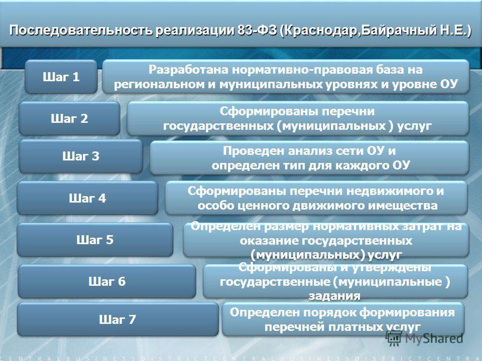 62 Последовательность реализации 83-ФЗ (Краснодар,Байрачный Н.Е.) Шаг 1 Разработана нормативно-правовая база на региональном и муниципальных уровнях и уровне ОУ Шаг 2 Сформированы перечни государственных (муниципальных ) услуг Сформированы перечни го