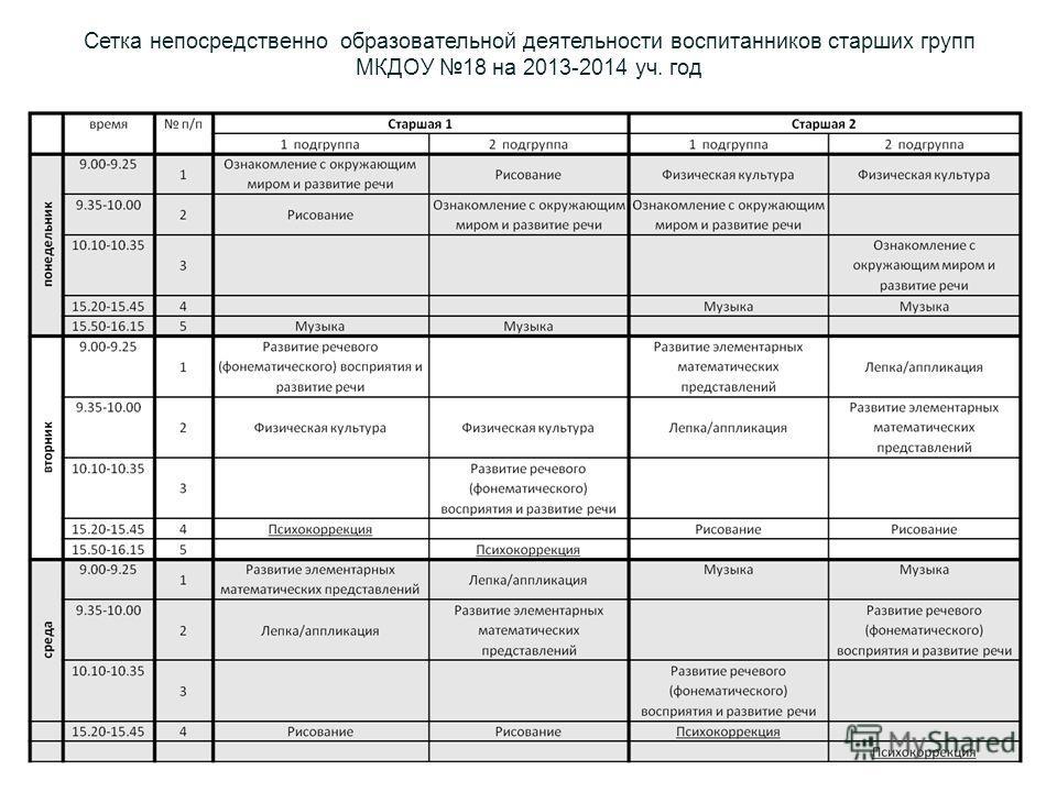 Сетка непосредствонно образовательной деятельности воспитанников старших групп МКДОУ 18 на 2013-2014 уч. год