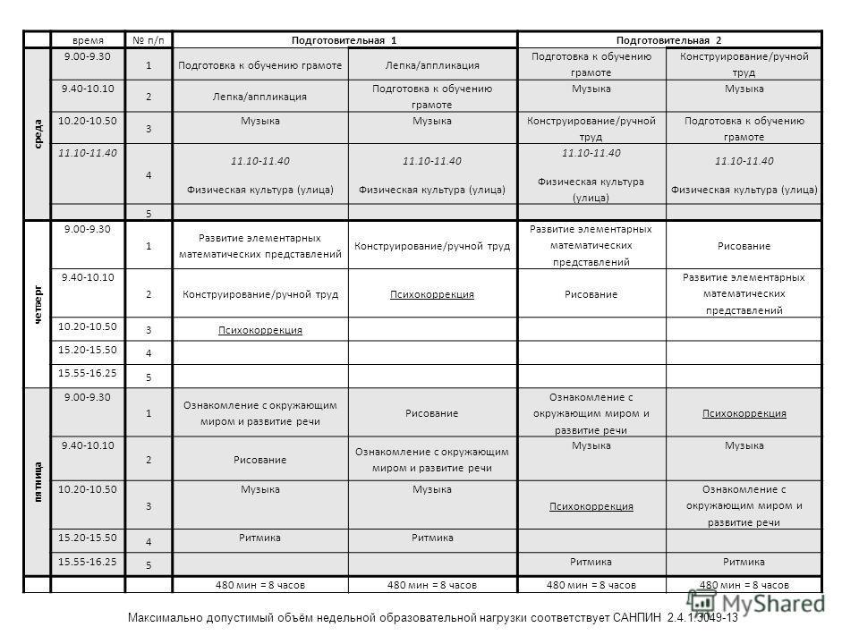 время п/п Подготовительная 1Подготовительная 2 среда 9.00-9.30 1Подготовка к обучонию грамоте Лепка/аппликация Подготовка к обучонию грамоте Конструированиме/ручной труд 9.40-10.10 2Лепка/аппликация Подготовка к обучонию грамоте Музыка 10.20-10.50 3